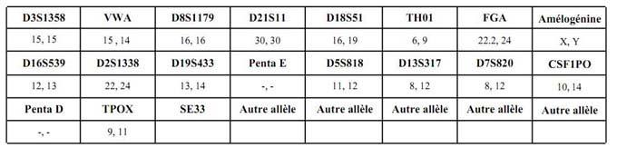 Profil génétique PTS copie