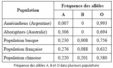 frequences alleliques police scientifique