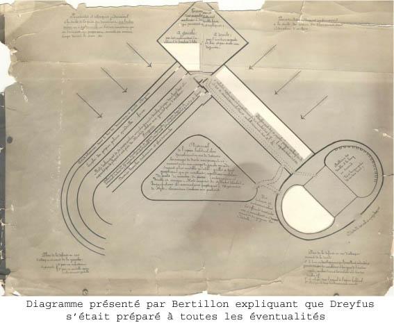 diagramme Bertillon Conseil de guerre de REnnes expertise en ecriture