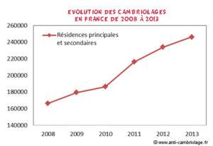 evolution cambriolage en France entre 2008 et 2013