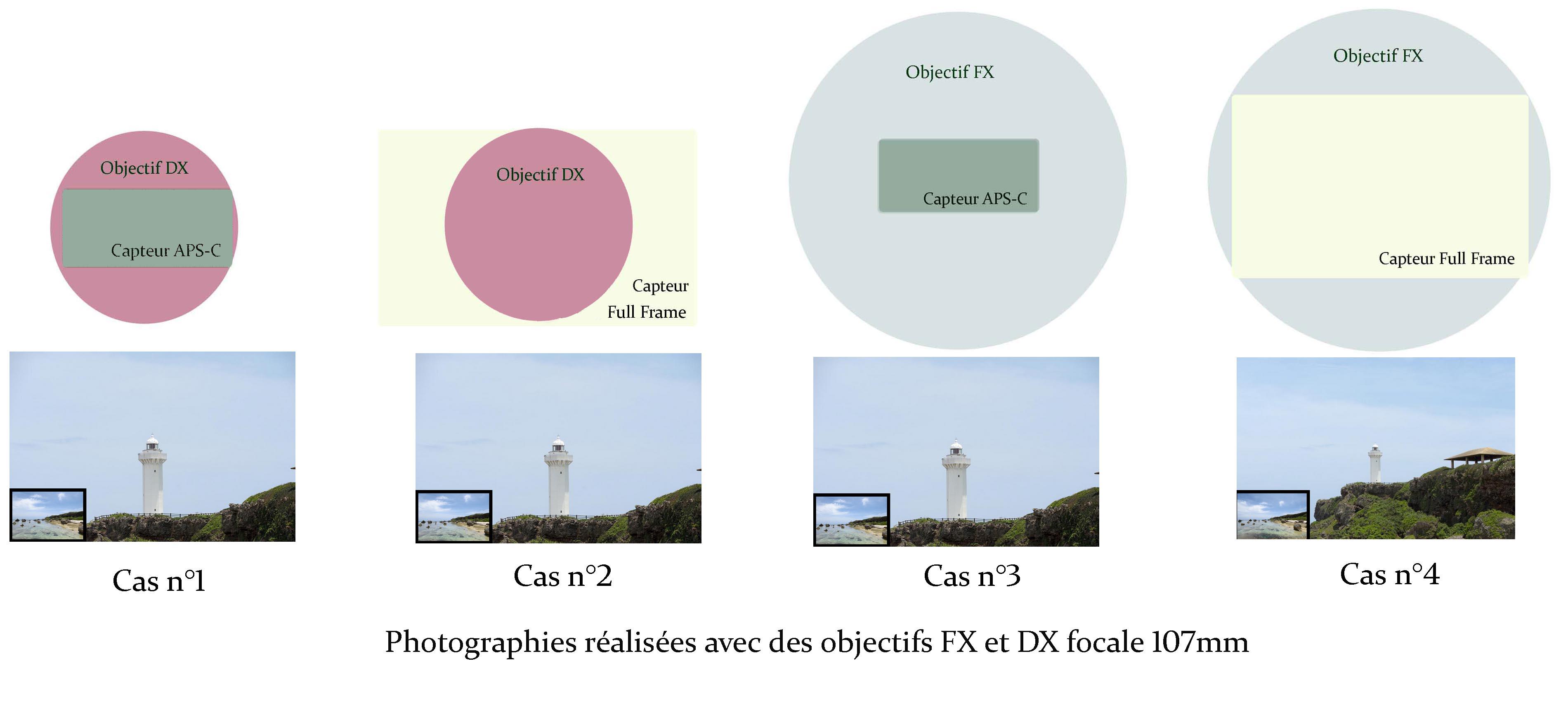 Dx Et Fx Conversion De Focale Objectifs Photographiques Www Police