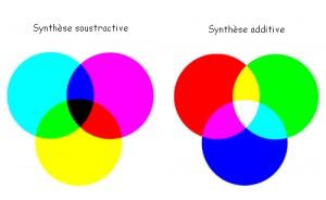 Lumière-couleurs photographie synthèse additive www.police-scientifique.coml