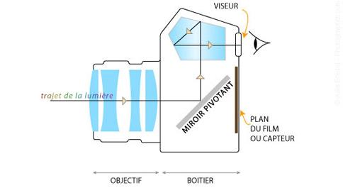 les appareils photographiques police scientifique. Black Bedroom Furniture Sets. Home Design Ideas